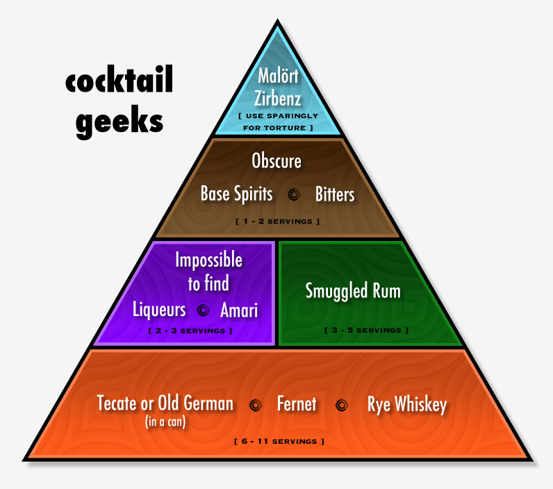 Cocktail Geeks; Malort and Zirbenz (use sparingly for torture); Obscure base spirits and bitters (1 -2 servings); Impossible-to-find liqueurs and amari (2 - 3 servings); Smuggled rum (3 - 5 servings); Tecate (in a can), Fernet, and rye whiskey (6 - 11 servings)